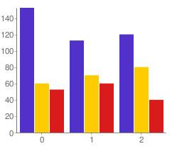 jQuery Google Charts