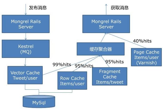 twitter的整体架构设计图