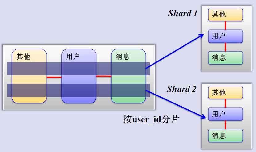 MySQL水平分片